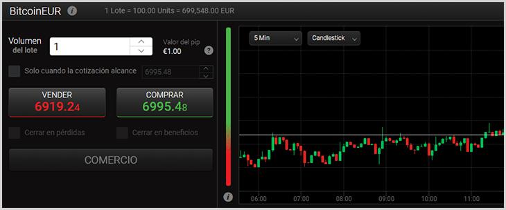 apertura de una operación de trading