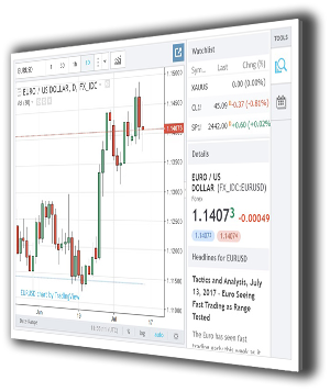 metatrader 4 MT4 trading Brokerz