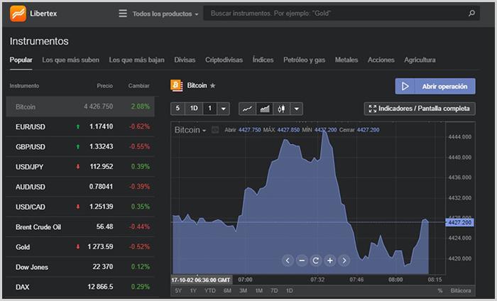 El multiplicador es una de las herramientas más usadas por los traders de Libertex